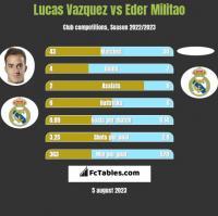 Lucas Vazquez vs Eder Militao h2h player stats