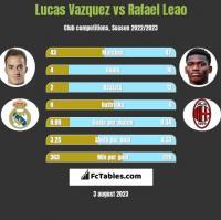 Lucas Vazquez vs Rafael Leao h2h player stats