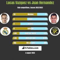 Lucas Vazquez vs Juan Hernandez h2h player stats