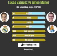 Lucas Vazquez vs Aihen Munoz h2h player stats