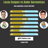 Lucas Vazquez vs Ander Barrenetxea h2h player stats