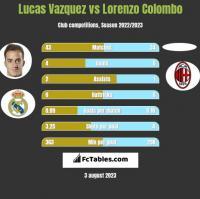 Lucas Vazquez vs Lorenzo Colombo h2h player stats