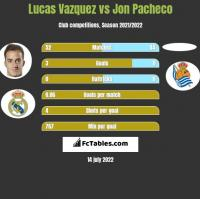 Lucas Vazquez vs Jon Pacheco h2h player stats