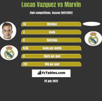 Lucas Vazquez vs Marvin h2h player stats