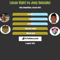 Lucas Viatri vs Jony Gonzalez h2h player stats