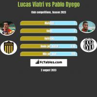 Lucas Viatri vs Pablo Dyego h2h player stats