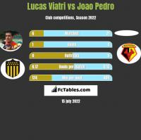 Lucas Viatri vs Joao Pedro h2h player stats