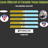 Lucas Villarruel vs Facundo Tomas Quignon h2h player stats