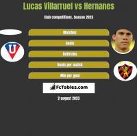 Lucas Villarruel vs Hernanes h2h player stats