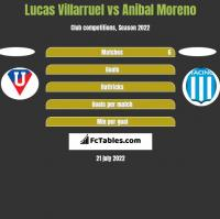 Lucas Villarruel vs Anibal Moreno h2h player stats