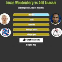 Lucas Woudenberg vs Adil Auassar h2h player stats