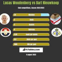 Lucas Woudenberg vs Bart Nieuwkoop h2h player stats