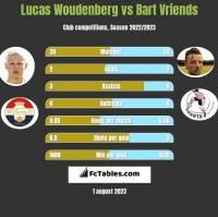 Lucas Woudenberg vs Bart Vriends h2h player stats