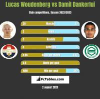 Lucas Woudenberg vs Damil Dankerlui h2h player stats