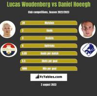 Lucas Woudenberg vs Daniel Hoeegh h2h player stats