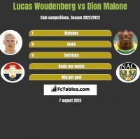 Lucas Woudenberg vs Dion Malone h2h player stats