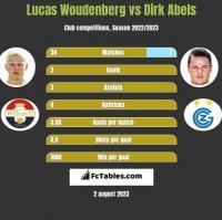 Lucas Woudenberg vs Dirk Abels h2h player stats