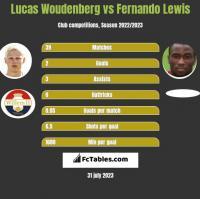 Lucas Woudenberg vs Fernando Lewis h2h player stats