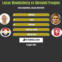 Lucas Woudenberg vs Giovanni Troupee h2h player stats