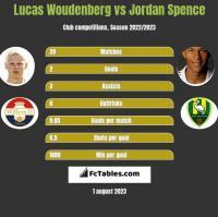 Lucas Woudenberg vs Jordan Spence h2h player stats