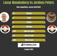 Lucas Woudenberg vs Jordens Peters h2h player stats