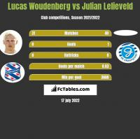 Lucas Woudenberg vs Julian Lelieveld h2h player stats