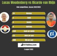 Lucas Woudenberg vs Ricardo van Rhijn h2h player stats