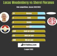 Lucas Woudenberg vs Sherel Floranus h2h player stats