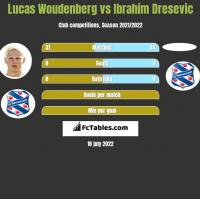 Lucas Woudenberg vs Ibrahim Dresevic h2h player stats