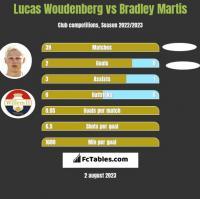 Lucas Woudenberg vs Bradley Martis h2h player stats