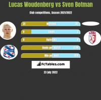 Lucas Woudenberg vs Sven Botman h2h player stats