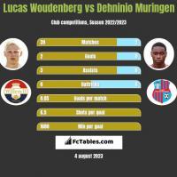 Lucas Woudenberg vs Dehninio Muringen h2h player stats
