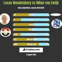 Lucas Woudenberg vs Milan van Ewijk h2h player stats