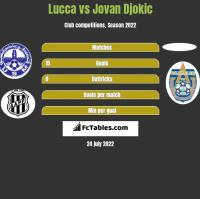 Lucca vs Jovan Djokic h2h player stats