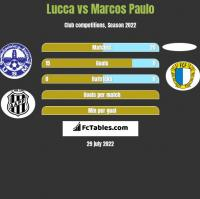 Lucca vs Marcos Paulo h2h player stats