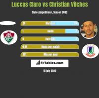 Luccas Claro vs Christian Vilches h2h player stats