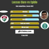 Luccas Claro vs Egidio h2h player stats