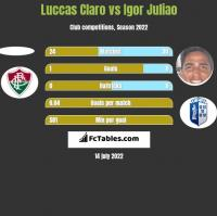 Luccas Claro vs Igor Juliao h2h player stats