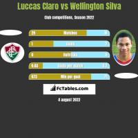 Luccas Claro vs Wellington Silva h2h player stats