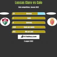 Luccas Claro vs Caio h2h player stats
