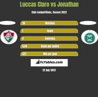 Luccas Claro vs Jonathan h2h player stats