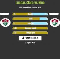 Luccas Claro vs Nino h2h player stats