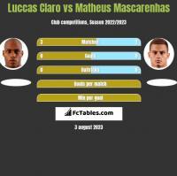 Luccas Claro vs Matheus Mascarenhas h2h player stats