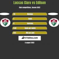 Luccas Claro vs Edilson h2h player stats