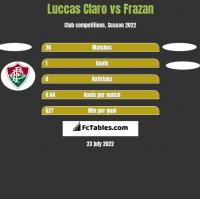 Luccas Claro vs Frazan h2h player stats