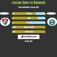 Luccas Claro vs Natanael h2h player stats