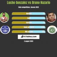 Lucho Gonzalez vs Bruno Nazario h2h player stats