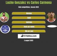 Lucho Gonzalez vs Carlos Carmona h2h player stats