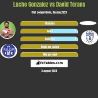 Lucho Gonzalez vs David Terans h2h player stats