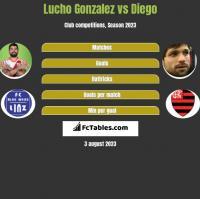 Lucho Gonzalez vs Diego h2h player stats